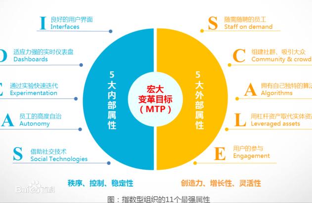 指数型组织企业
